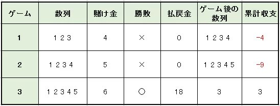 5254abec7bbe6a0bac2df66ba74ea09c - モンテカルロ法の特徴や使用方法を解説。メリットとデメリットを知って「モンテカルロ法」で勝つ確率を上げよう!