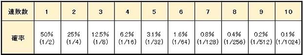 65e520e5059701514ad057ccdea80cf4 - グランマーチンゲール法の特徴や使用方法を解説。メリットとデメリットを知って「グランマーチンゲール法」で勝つ確率を上げよう!