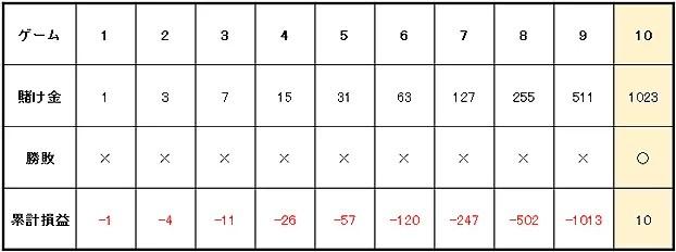 9b597b31592c27f71bbb8f90dea7c629 - ルーレットの攻略・必勝法 | グランマーチンゲール法の説明。実践シミュレーションの検証、期待値と確率の解説