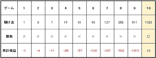9b597b31592c27f71bbb8f90dea7c629 - グランマーチンゲール法の特徴や使用方法を解説。メリットとデメリットを知って「グランマーチンゲール法」で勝つ確率を上げよう!