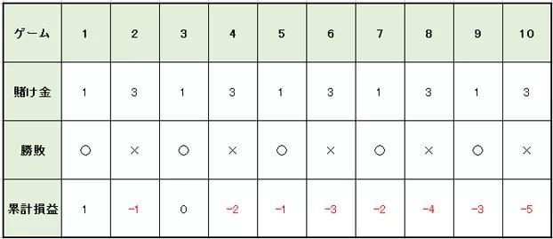 c1c43ab11ed32becf9af6fdb5df2e754 - 1326法(バーネット法)の特徴や使用方法を解説。メリットとデメリットを知って「1326法(バーネット法)」で勝つ確率を上げよう!