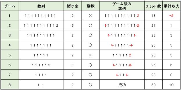 cc058c258f8f7ef5b72f46c1254ddf59 13 - 10ユニット法の特徴や使用方法を解説。メリットとデメリットを知って「10ユニット法」で勝つ確率を上げよう!