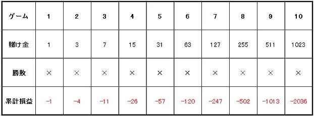 e6845150dc4b534626fef16f5e513831 - グランマーチンゲール法の特徴や使用方法を解説。メリットとデメリットを知って「グランマーチンゲール法」で勝つ確率を上げよう!
