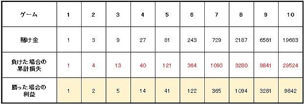 39658951b7ab6ab96edc61315dfc8679 - ハイローラーが実践するベラジョンカジノのバカラで大勝ちするための攻略、必勝法を紹介します