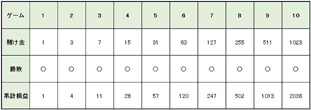 8d35768da408f29848b7a758fd239418 2 - ベラジョンカジノのバカラで勝つためのプロギャンブラーが愛用するバカラ攻略・必勝法