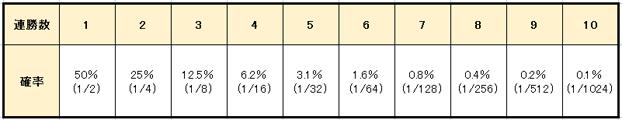 d11b3b8261efc771109b3ae74cdfe1f1 - 連勝や勝っている時に使うルーレットの攻略・必勝法と資金管理(マネーマージメント)