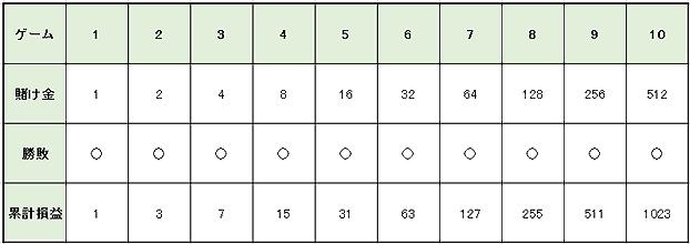 de3cdcb82b2d9a77a217cd56d7a0e785 1 - ハイローラーが実践するベラジョンカジノのバカラで大勝ちするための攻略、必勝法を紹介します