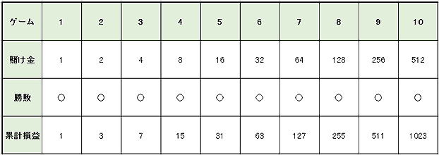de3cdcb82b2d9a77a217cd56d7a0e785 1 - 連勝や勝っている時に使うルーレットの攻略・必勝法と資金管理(マネーマージメント)
