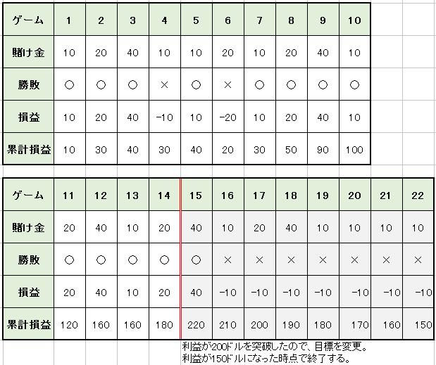 f7597b39289e8d9908c4a2070baa97c3 - ベラジョンカジノで稼ぎやすいバカラ。バカラ攻略のための必勝法を紹介します