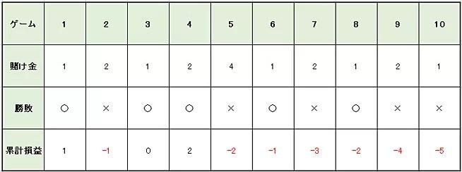 6daeabb1eaf76c2914cc133d63a4ccef - パーレー法の特徴や使い方を解説。メリットとデメリットを知って「パーレー法」で利益を増やそう!