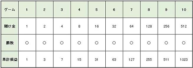 72d1b73b1e04bd24ace1eaf88a5ff8e8 - パーレー法の特徴や使い方を解説。メリットとデメリットを知って「パーレー法」で利益を増やそう!