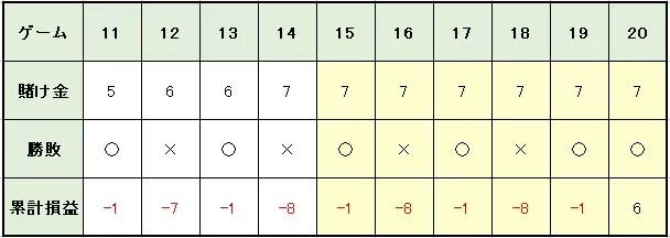 9ad95efebe2944d0aa31cb1e203d95ed - オスカーズグラインド法の特徴や使い方を解説。メリットとデメリットを知って「オスカーズグラインド法」で利益を増やそう!