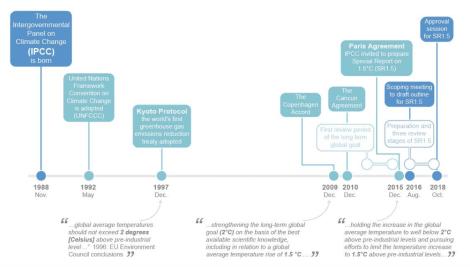 IPCC Timeline