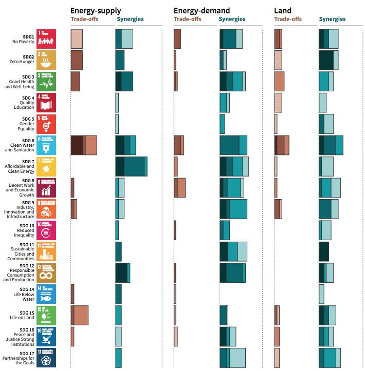 Impacts of Mitigation IPCC