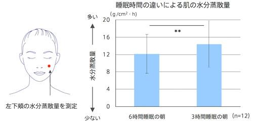 img_pola_suiminbusoku_graph