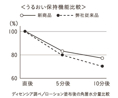 潤い保持機能グラフ