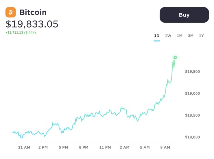 Bitcoin price hit all time high