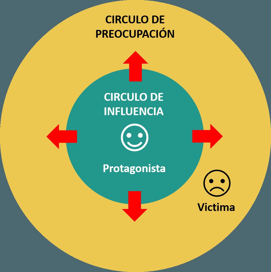 Círculos de influencia y de preocupación