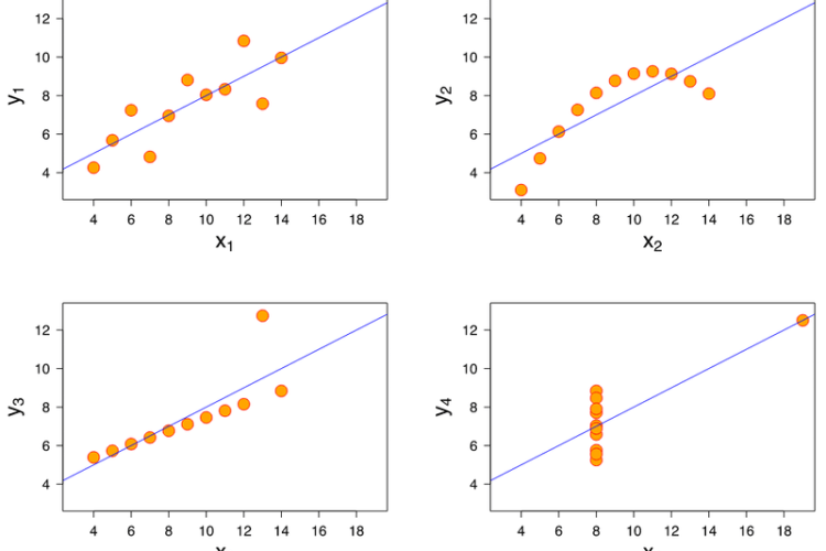 Anscombe quartet for data visualization