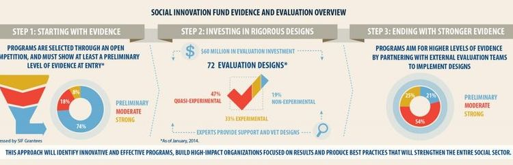 evidence-based social innovation