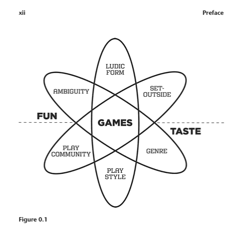 fun taste games diagram