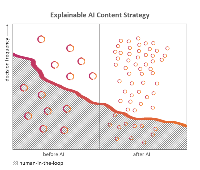 Diagram of content strategy for explainable AI