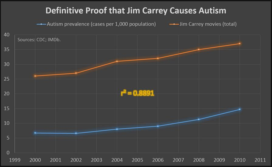 Jim Carrey causes autism