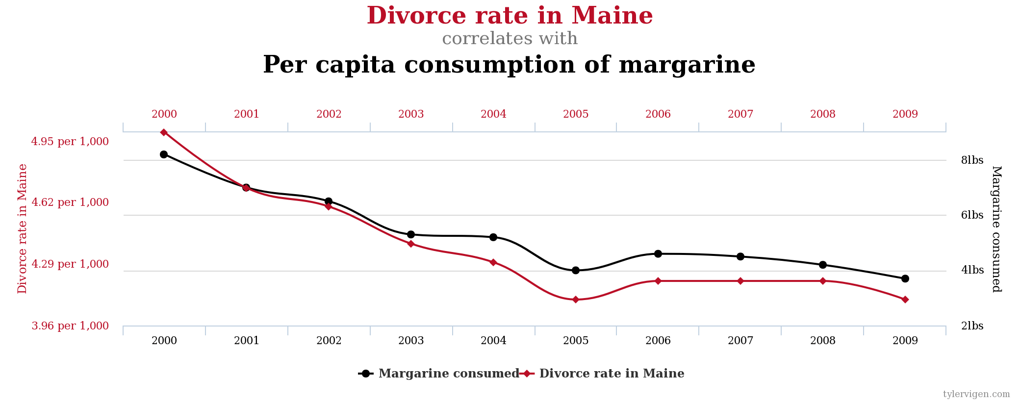 chart plotting divorce rate in Maine with per capita consumption of margarine