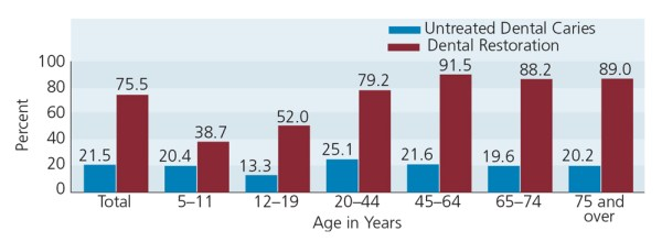 FIGURE 1. Untreated caries and restorations prevalence by age, United States 2005 to 2008.1