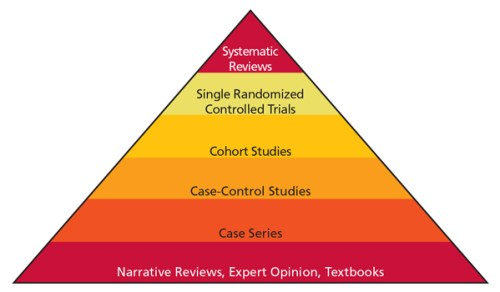 FIGURE 1. Hierarchy of evidence — from least controlled for bias to most controlled for bias.