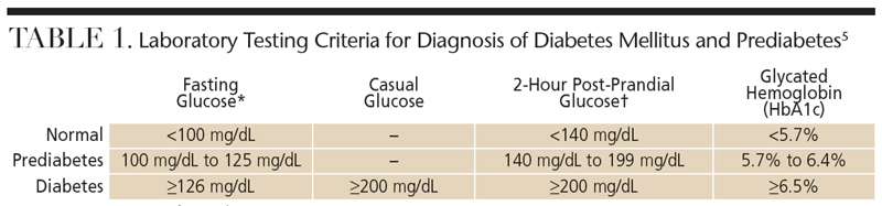 †Taken two hours after glucose loading with 75 g of anhydrous glucose in water