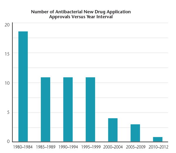 Intervals between 1980 and 2009 are 5-year intervals; 2010–2012 is a 3-year interval. Drugs are limited to systematic agents. Source: U.S. Food and Drug Administration's Center for Drug Evaluation and Research FIGURE 2. The number of new antibiotics developed and approved has steadily decreased over the past three decades, leaving fewer options to treat resistant bacteria.5