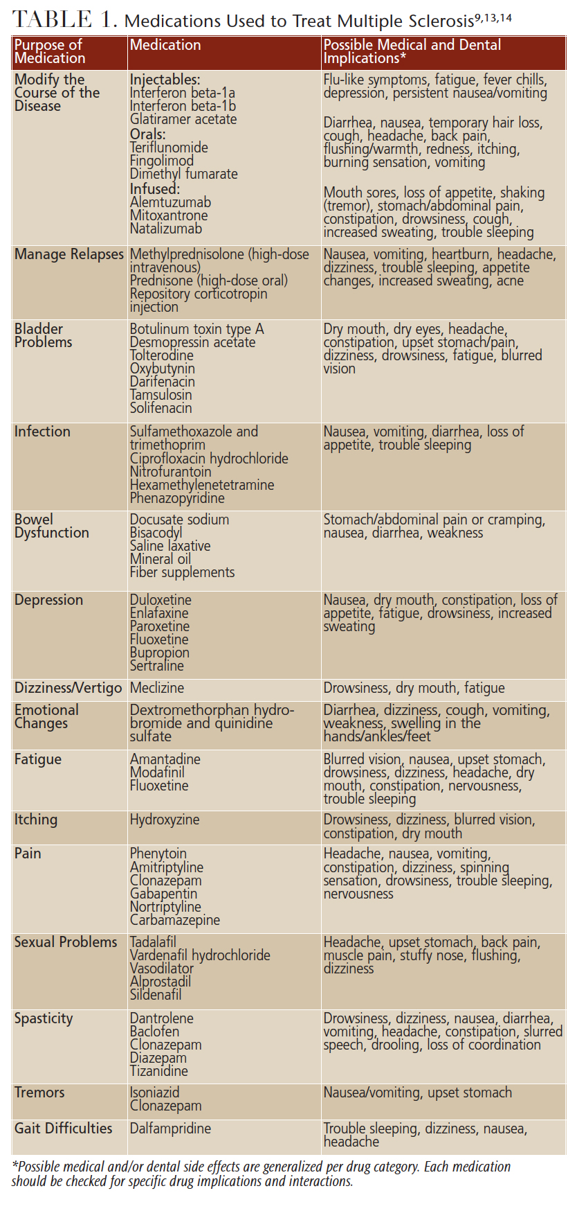 *Possible medical and/or dental side effects are generalized per drug category. Each medication should be checked for specific drug implications and interactions.