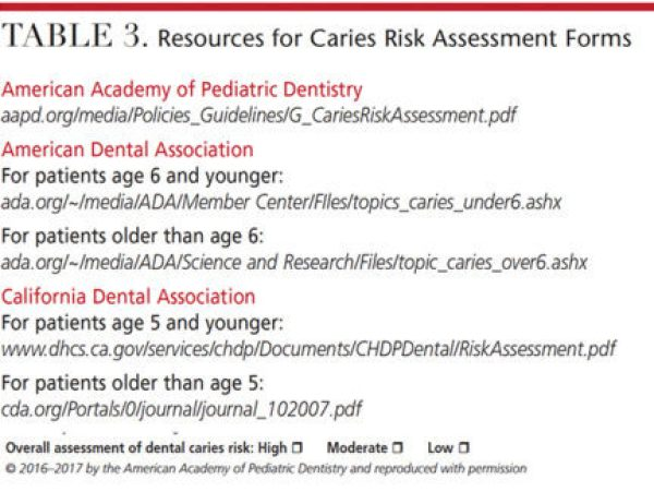 Primary Prevention For Pediatric Patients Decisions In Dentistry
