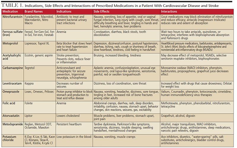 Cardiovascular Disease and Stroke Table