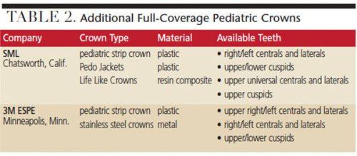 Zirconia Pediatric Crowns Primary Teeth