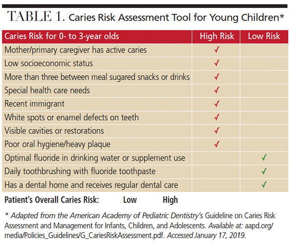 Caries risk assessment for first dental visit
