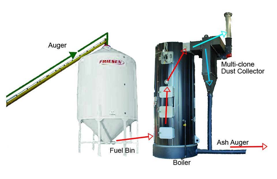 Boiler System Flow