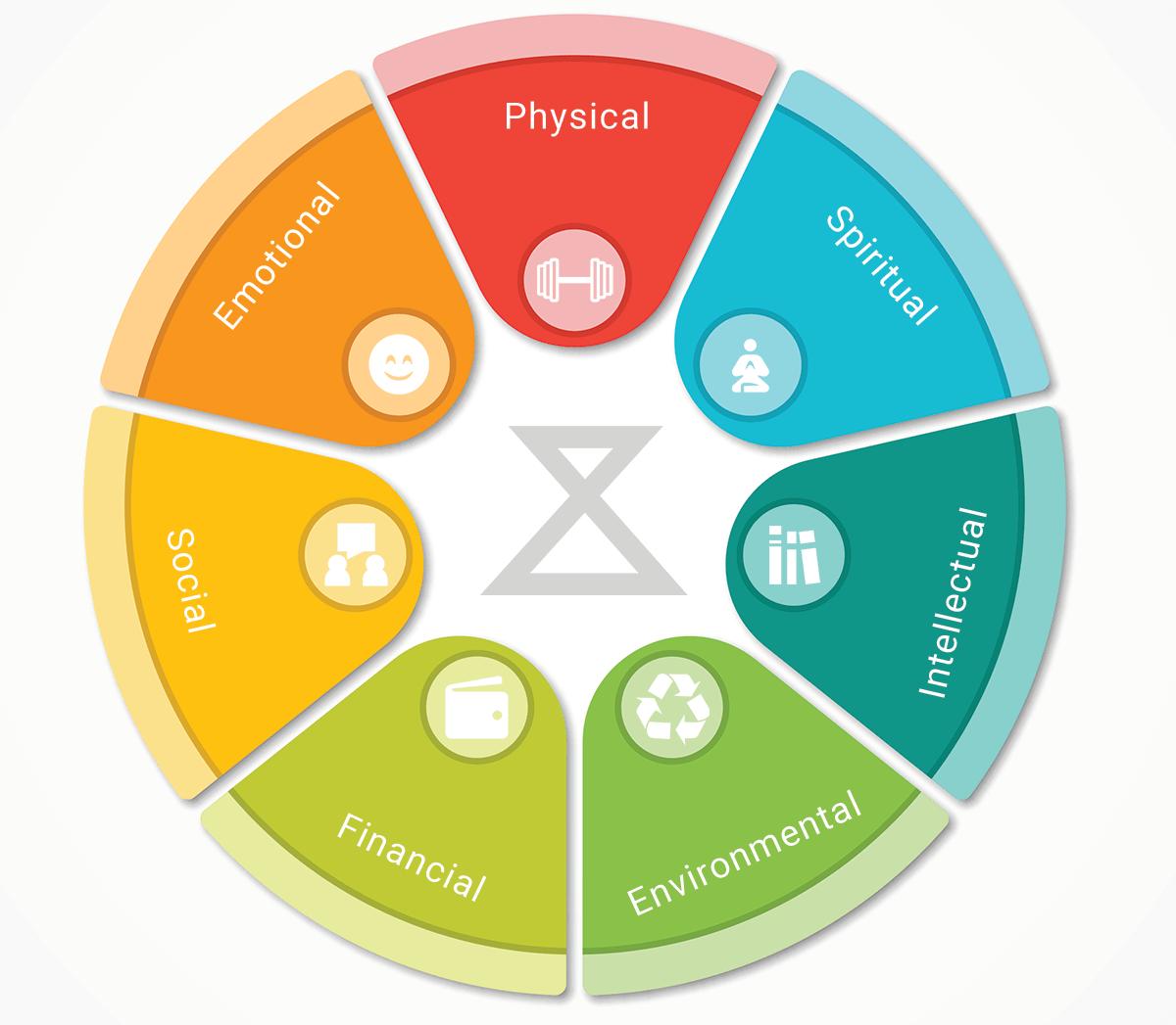 The Wellness Wheel A Better Balanced Life