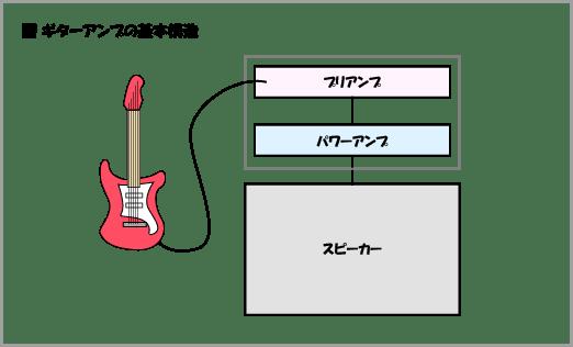 ギターアンプの基本構造