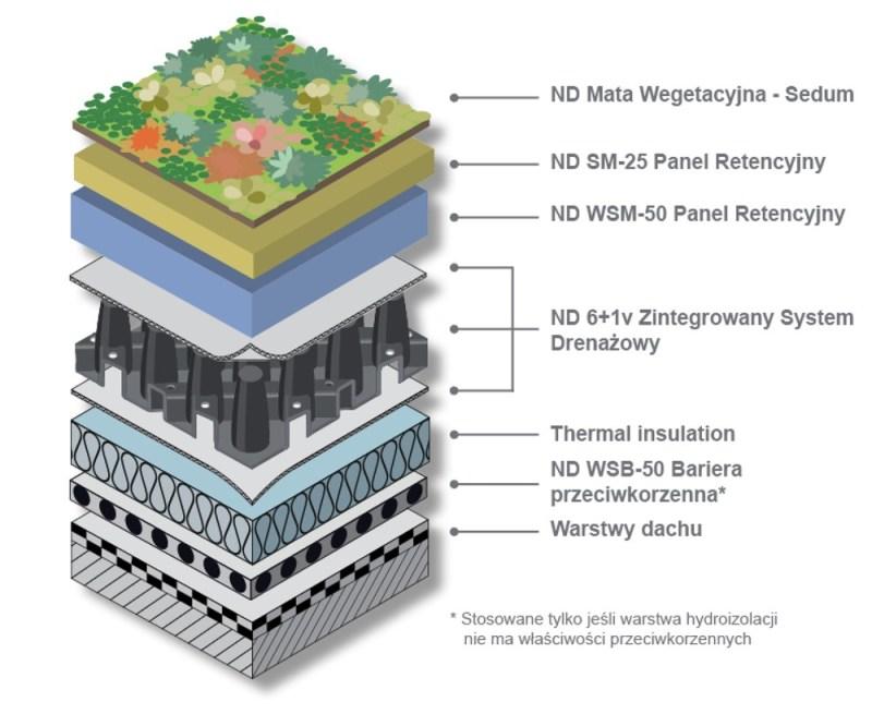 Dach retencyjny NOPHADRAIN