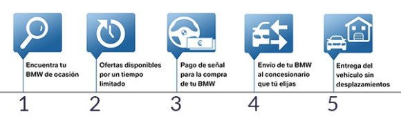 Outlet BMW Premium Selection