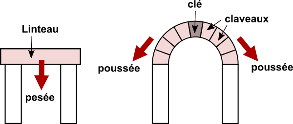 Linteau et arc