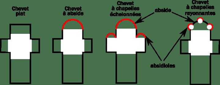 Plans-types de chevet d'église