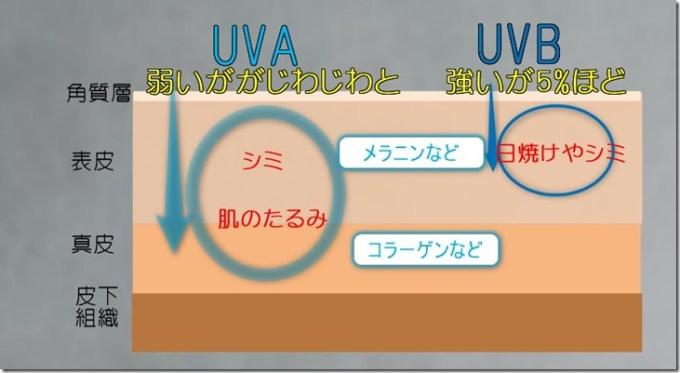UVAtoUVBの違い