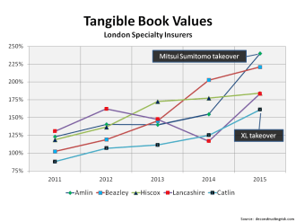 London Specialty Insurers Tangible Book Values