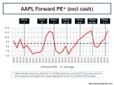aapl-forward-12-month-pe-ratios-q1-2017