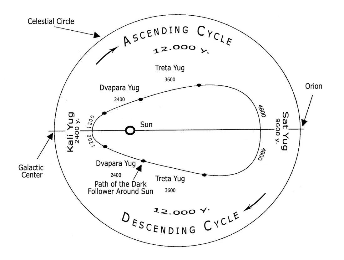 Cycle of short yugas - eng