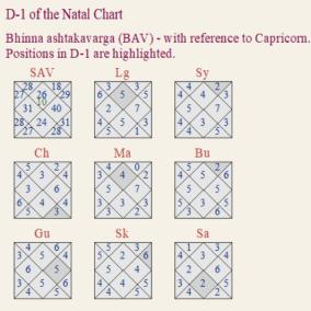 The natal chart of veda Vyasa-Binna Ashtakavarga