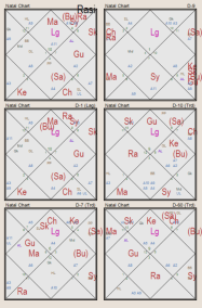 The natal chart of Veda Vyasa-Rasi chart and most important divisional charts
